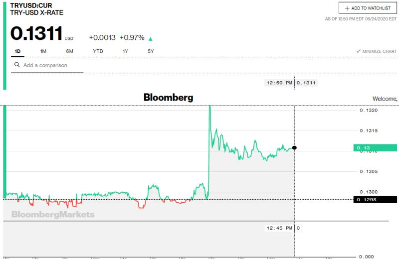 Intraday διάγραμμα της τουρκικής λίρας απέναντι στο δολάριο