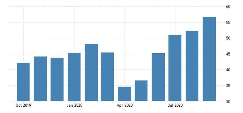 Ο βιομηχανικός PMI στη Γερμανία. Γράφημα 12μηνου