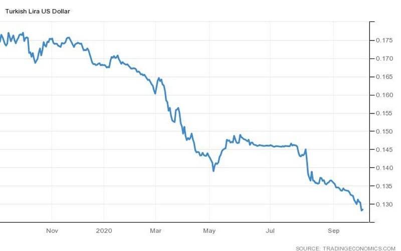 Η ισοτιμία της τουρκικής λίρας με το δολάριο (TRYUSD)
