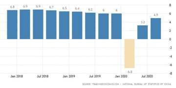 Το γράφημα ανάπτυξης του ΑΕΠ της Κίνας