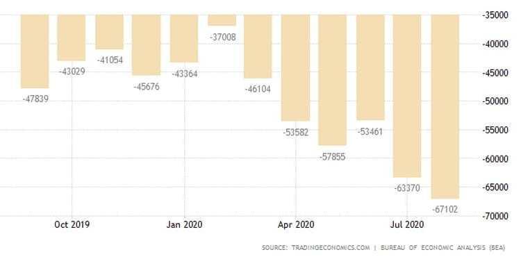 Το εμπορικό ισοζύγιο (έλλειμμα) των ΗΠΑ