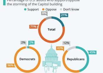 Half of Republicans Agree with the invasion in Capitol