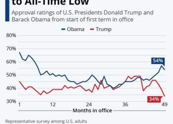 Δημοτικότητα Τραμπ