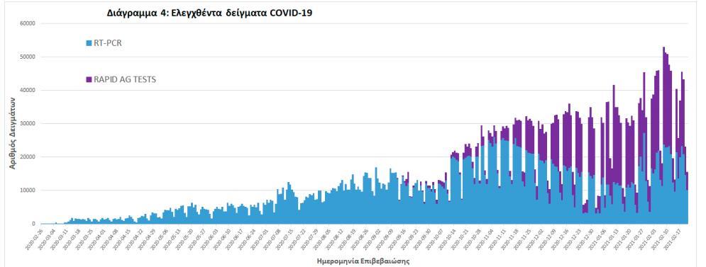 Τεστ covid-19