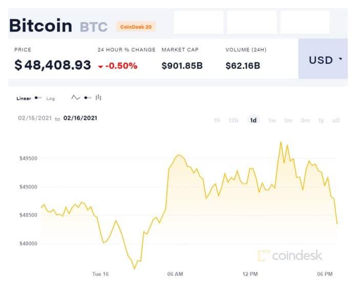 Ημερήσιο γράφημα της ισοτιμίας Bitcoin/δολαρίου