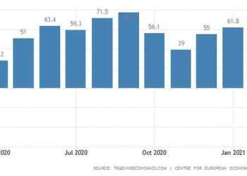 Ο δείκτης οικονομικού κλίματος ZEW για τη Γερμανία