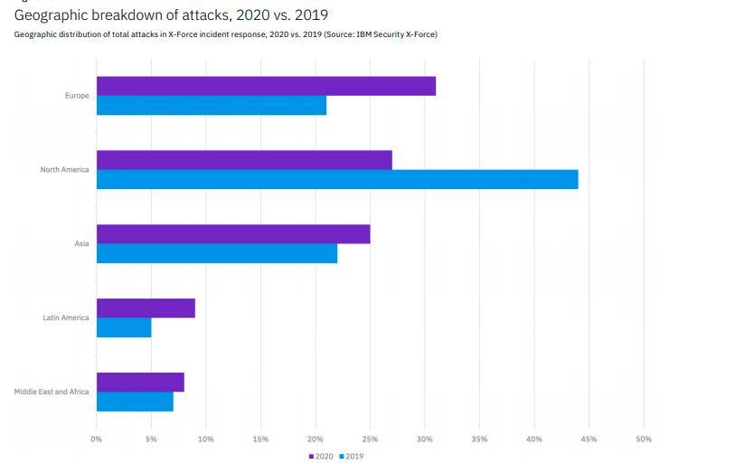 IBM Threat Intelligence Index 2020