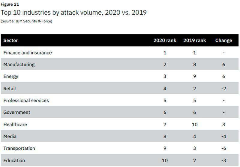 Cyber attacks, cybercrime, κυβερνοεπιθέσεις, IBM Threat Intelligence Index 2020