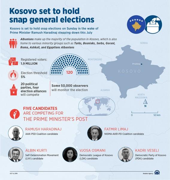 Εκλογές στο Κόσοβο