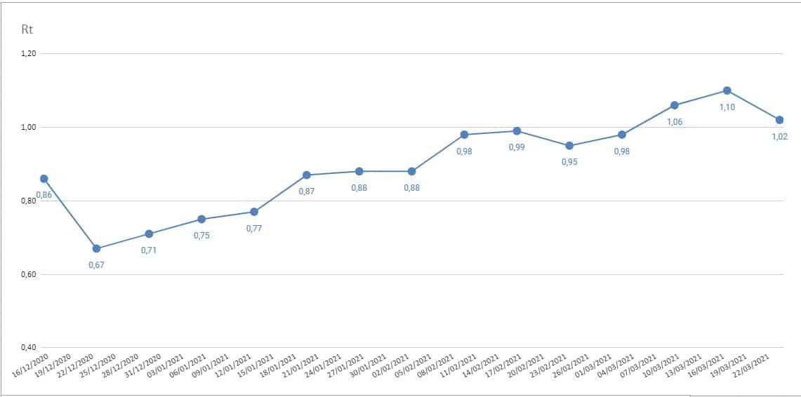Σαφείς είναι πλέον οι ενδείξεις βελτίωσης της επιδημικής εικόνας του κορονοϊού στην Ελλάδα, ενώ την ίδια στιγμή συνεχίζει να επιδεινώνεται η κλινική. Τα στοιχεία του ΕΟΔΥ δείχνουν υποχώρηση του Rt σε εβδομαδιαία βάση