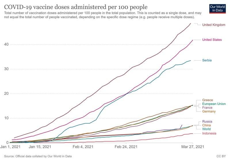 Εμβολιαστικός τουρισμός στη Σερβία! Το στοίχημα που έχασε η Ελλάδα