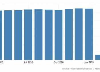 Κίνα: Μειώθηκαν τα συναλλαγματικά αποθέματα και η αξία του χρυσού