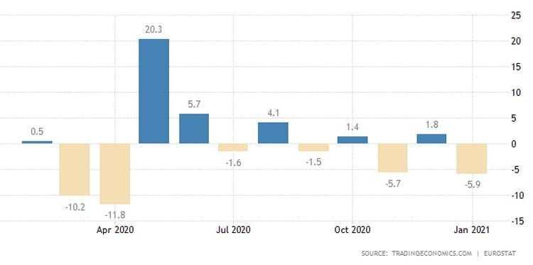 Ευρωζώνη: Βουτιά στο λιανεμπόριο. Εκτός τόπου και χρόνου οι αναλυτές