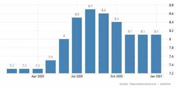 Ευρωζώνη: Σταθερή στο 18,1% η ανεργία