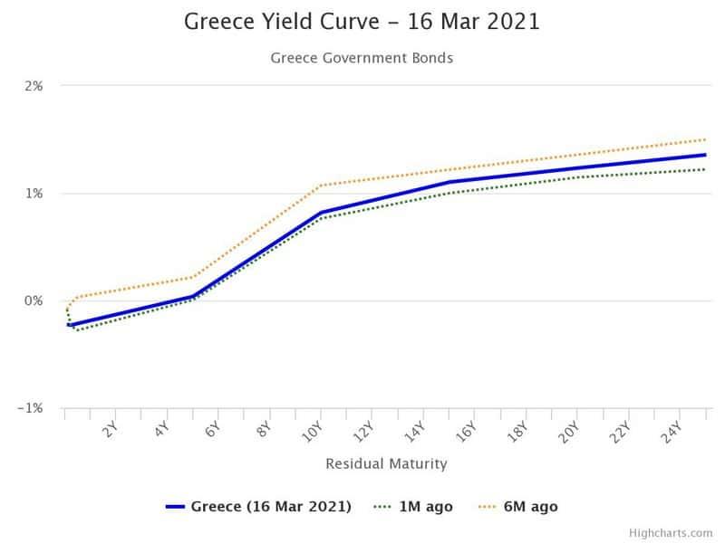 """Η Ελλάδα εκδίδει 30ετές ομόλογο με """"collateral"""" τη Λαγκάρντ"""