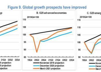 ΟΟΣΑ: Η ανάπτυξη έρχεται. Αυτά είναι τα ρίσκα