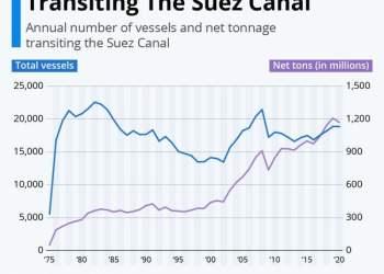 Σουέζ: Τί κοστίζει το πλοίο που προσάραξε