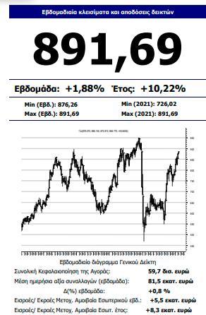 Μ. Χατζηδάκης (Beta AXE): Η αγορά αποδίδει «δικαιοσύνη»