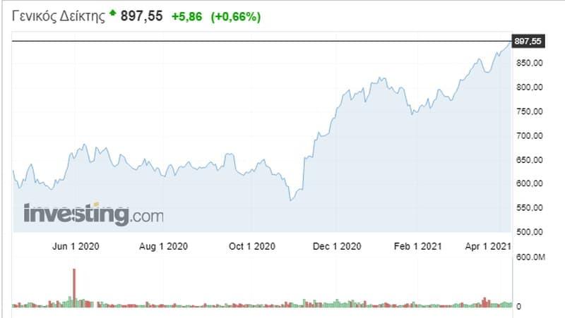 Χρηματιστήριο: Οι αγοραστές έχουν τον έλεγχο!