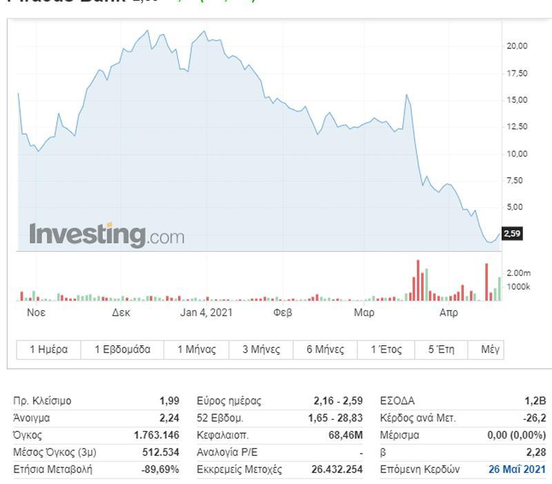 Η αγορά αντέδρασε θετικά στην εκτός προγράμματος αναβάθμιση από τον οίκο Standard and Poor's, αλλά και από τις εξελίξεις στην Πειραιώς Financial.