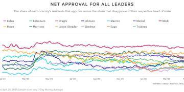 Ο κορονοϊός αλλάζει το πολιτικό σκηνικό: Χειρότερος ηγέτης ο Μακρόν
