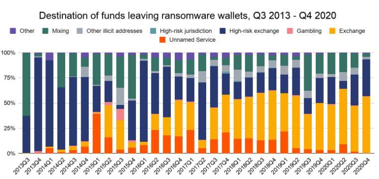Αυξάνονται τα έσοδα από το... ransomware