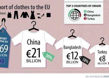Η Ευρώπη εισήγαγε 8 δισ. ρούχα από την Τουρκία