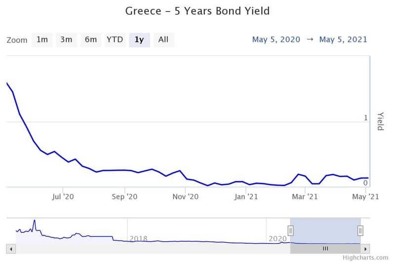 Στις αγορές με 5ετές ομόλογο η Ελλάδα