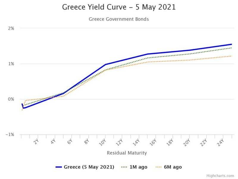 Η καμπύλη αποδόσεων των ελληνικών ομολόγων