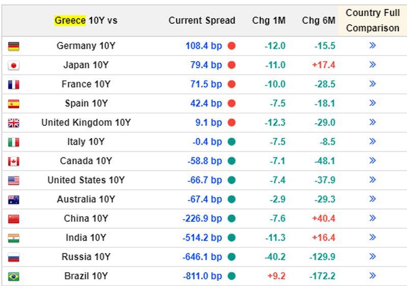 Τα spreads των ελληνικών ομολόγων