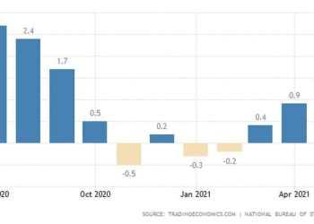 Ο πληθωρισμόις στην Κίνα