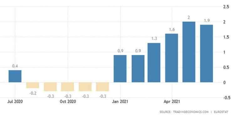 Ο Πληθωρισμός στην Ευρωζώνη