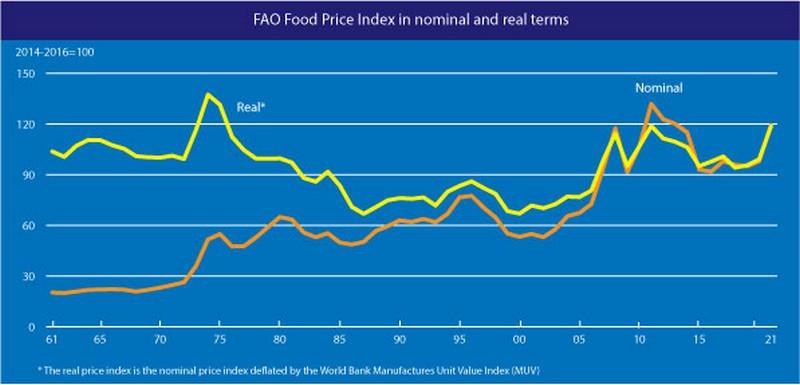Ράλι των τιμών στα τρόφιμα λόγω... φοινικέλαιου