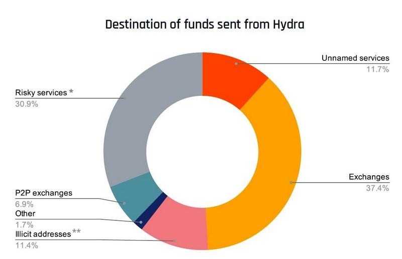 Τζίρο πάνω από $1 δισ. κάνει το ρωσικό Dark Web... Hydra