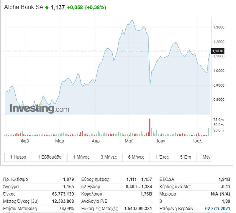One... bank show το Χρηματιστήριο: Η Alpha Bank έκλεισε την παράσταση