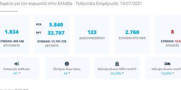 Η ημερήσια εικόνα του κορονοϊού στην Ελλάδα
