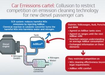 Καρτέλ στις αυτοκινητοβιομηανίες για τις πράσινες τεχνολογίες