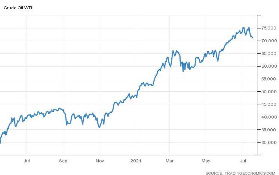 Η πορεία της τιμής του πετρελαίου