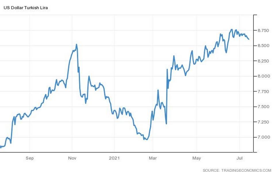 Η πορεία της τουρκικής λίρας απέναντι στο δολάριο