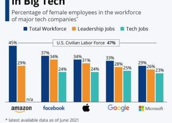 Οι Big Tech δεν δίνουν χώρο στις γυναίκες!
