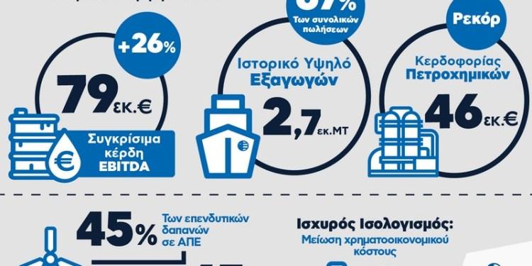 Αποτελέσματα ΕΛΠΕ Infographic