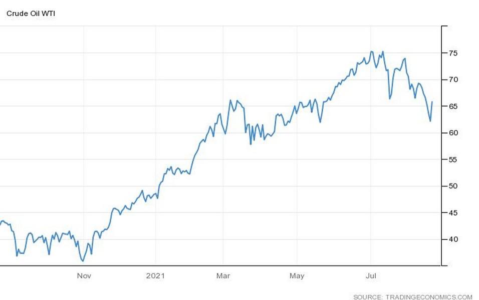 Με +5,5% ανοίγει την εβδομάδα το πετρέλαιο αντιδρώντας στο sell-off της προηγούμενης