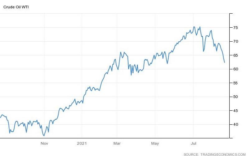 Η πορεία της τιμής του πετρελαίου WTI