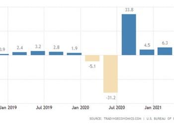 ΗΠΑ: Με 6,6% έτρεξε το ΑΕΠ στο δεύτερο τρίμηνο