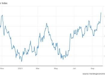 Σ ε υψηλά έτους σκαρφαλώνει το δολάριο, με τον δείκτη δολαρίου να επεκτείνει τα κέρδη για τρίτη συνεχόμενη φορά
