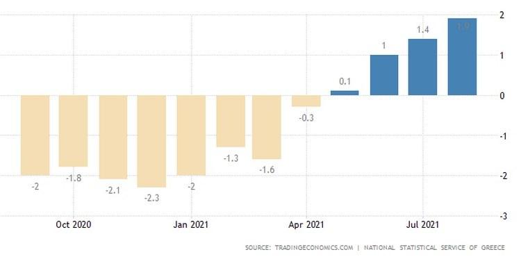 Ελλάδα πληθωρισμός