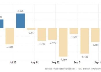 ΗΠΑ: Απρόσμενη αύξηση στα αποθέματα πετρελαίου