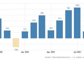 ΗΠΑ: Απογοητεύει η αγορά εργασίας