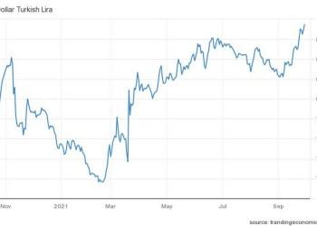 Σε νέο ιστορικό χαμηλό διολίσθησε η τουρκική λίρα, καθώς οι κινήσεις της κεντρικής τράπεζας και η αναζωπύρωση των εντάσεων