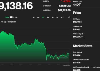 Το Bitcoin διορθώνει: Ο δείκτης απληστείας και ό,τι πρέπει να ξέρετε